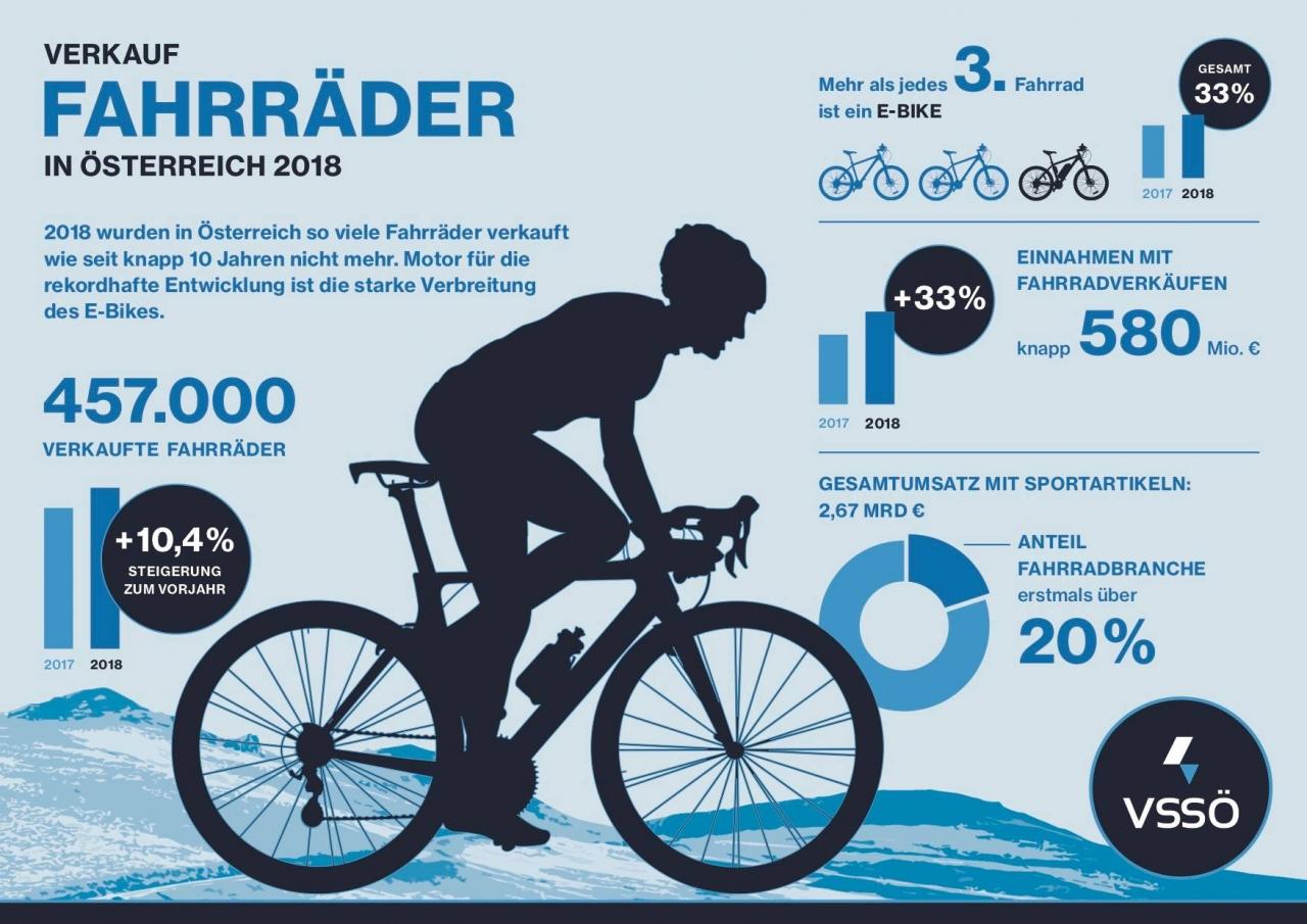 E Bikes sind für Unternehmen nun von der Steuer absetzbar – VSSÖ